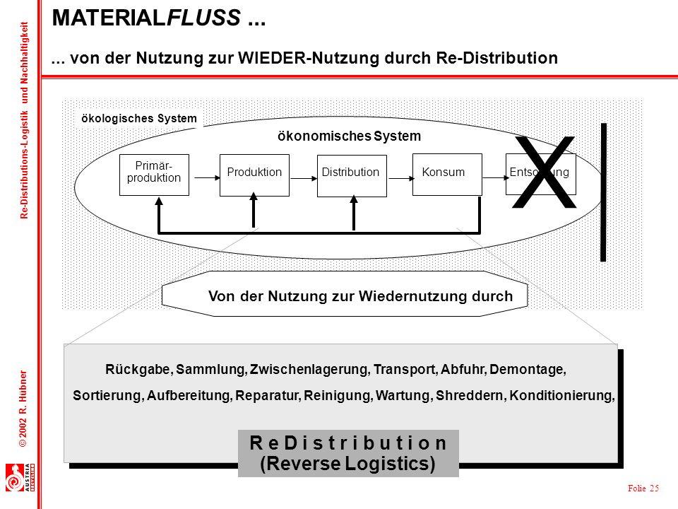 Folie 25 © 2002 R. Hübner Re-Distributions-Logistik und Nachhaltigkeit ökonomisches System Primär- produktion DistributionKonsumEntsorgungProduktion S