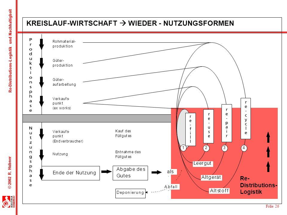 Folie 26 © 2002 R. Hübner Re-Distributions-Logistik und Nachhaltigkeit