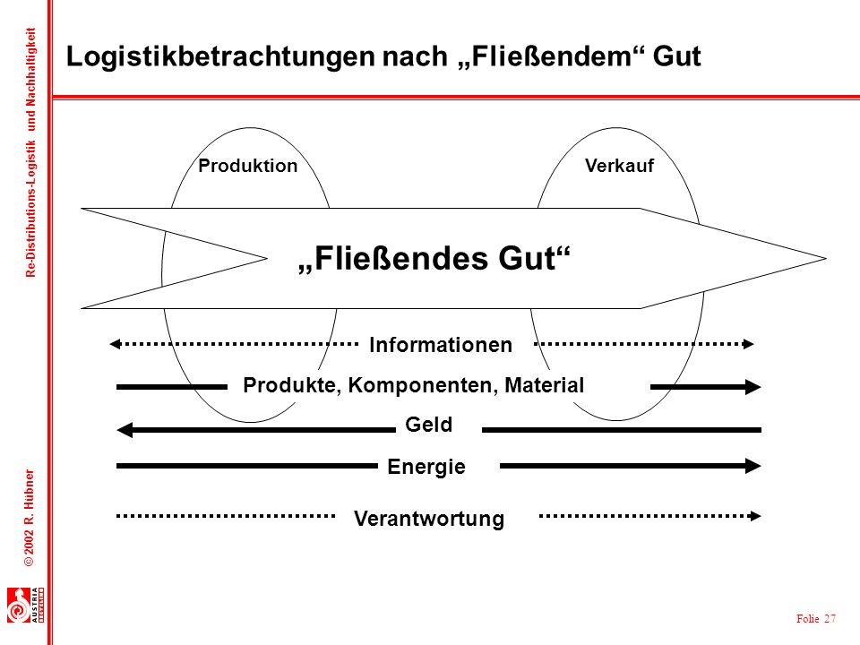 Folie 27 © 2002 R. Hübner Re-Distributions-Logistik und Nachhaltigkeit Fließendes Gut Logistikbetrachtungen nach Fließendem Gut Produkte, Komponenten,
