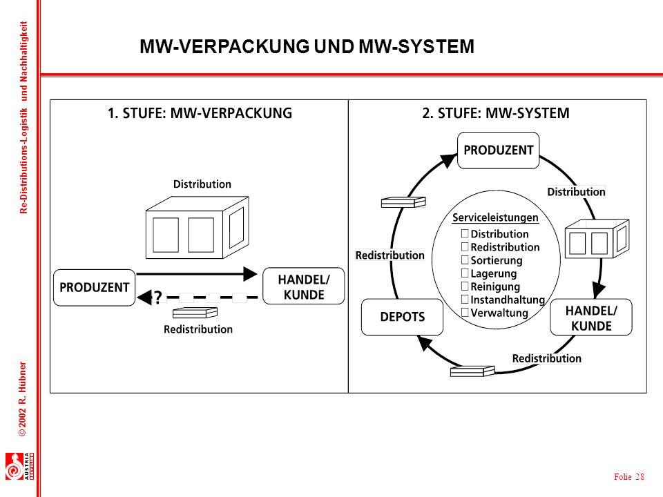 Folie 28 © 2002 R. Hübner Re-Distributions-Logistik und Nachhaltigkeit MW-VERPACKUNG UND MW-SYSTEM