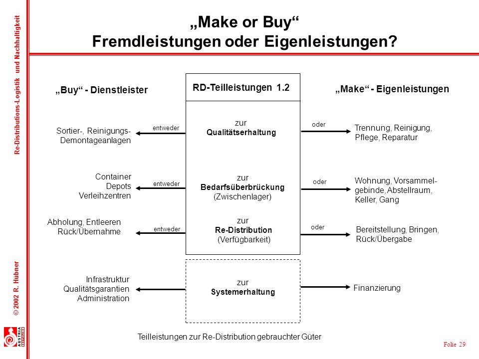 Folie 29 © 2002 R. Hübner Re-Distributions-Logistik und Nachhaltigkeit Sortier-, Reinigungs- Demontageanlagen Container Depots Verleihzentren Trennung