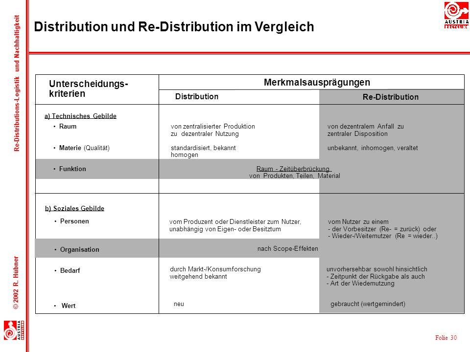 Folie 30 © 2002 R. Hübner Re-Distributions-Logistik und Nachhaltigkeit Raum von zentralisierter Produktion von dezentralem Anfall zu zu dezentraler Nu