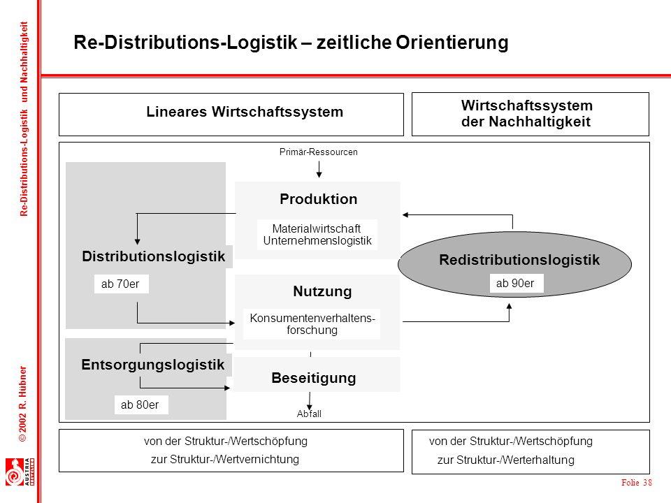 Folie 38 © 2002 R. Hübner Re-Distributions-Logistik und Nachhaltigkeit Produktion Nutzung Redistributionslogistik Abfall Primär-Ressourcen zur Struktu