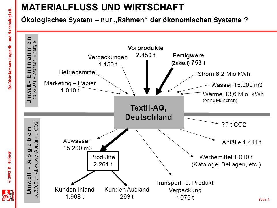 Folie 4 © 2002 R. Hübner Re-Distributions-Logistik und Nachhaltigkeit Beispiel Textilindustrie!!! Umwelt - E n t n a h m e n ca.5200 t + Wasser, Energ