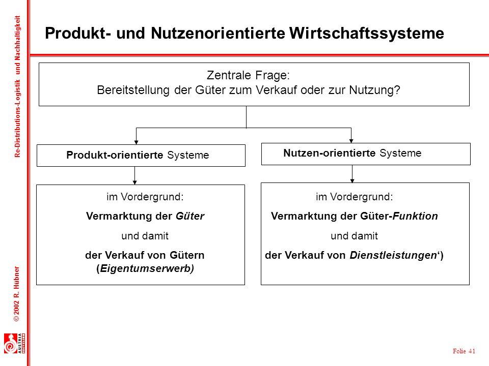 Folie 41 © 2002 R. Hübner Re-Distributions-Logistik und Nachhaltigkeit Produkt- und Nutzenorientierte Wirtschaftssysteme Zentrale Frage: Bereitstellun