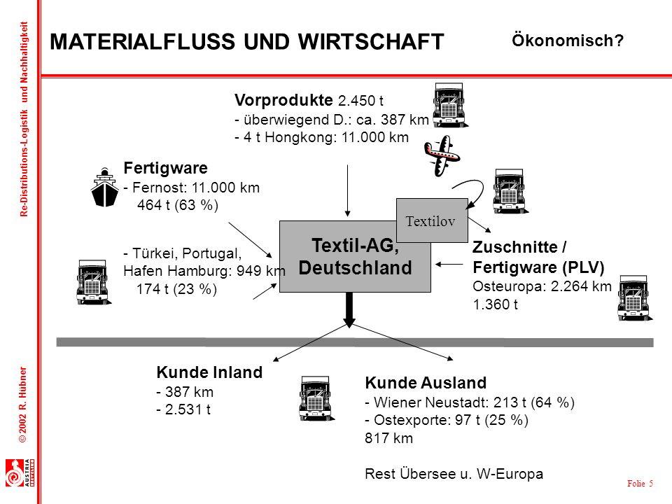 Folie 5 © 2002 R. Hübner Re-Distributions-Logistik und Nachhaltigkeit Textil-AG, Deutschland Textilov Vorprodukte 2.450 t - überwiegend D.: ca. 387 km
