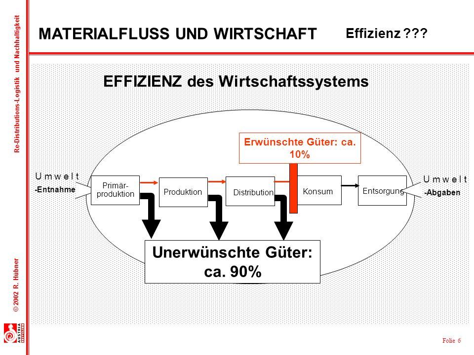 Folie 6 © 2002 R. Hübner Re-Distributions-Logistik und Nachhaltigkeit -Abgaben -Entnahmen U m w e l t Distribution Konsum Entsorgung Produktion Primär