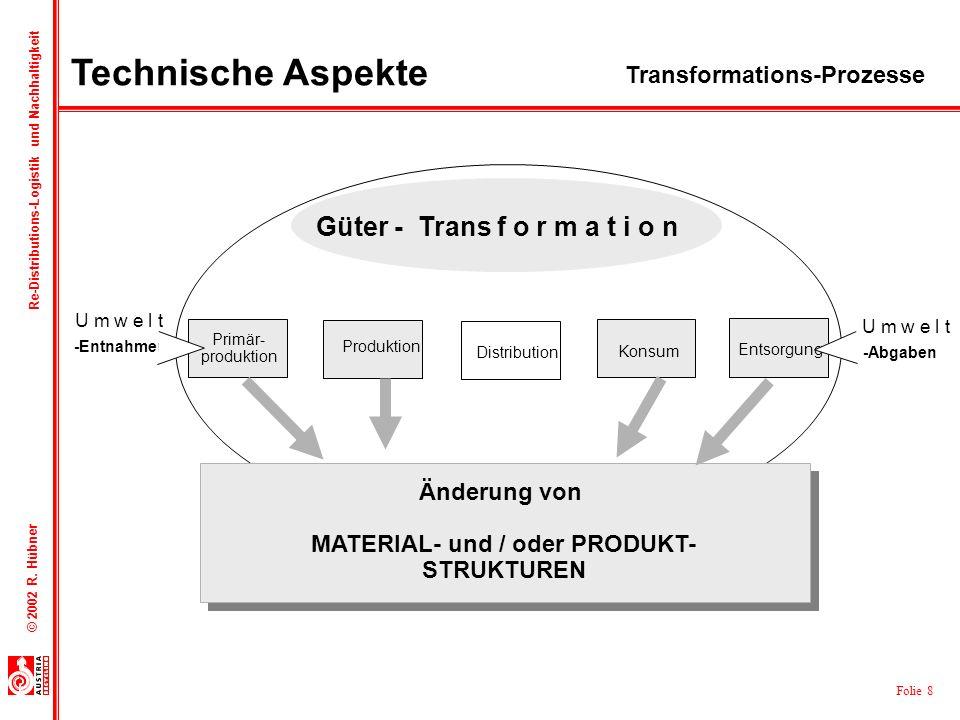 Folie 8 © 2002 R. Hübner Re-Distributions-Logistik und Nachhaltigkeit -Abgaben -Entnahmen U m w e l t Primär- produktion Distribution Konsum Entsorgun