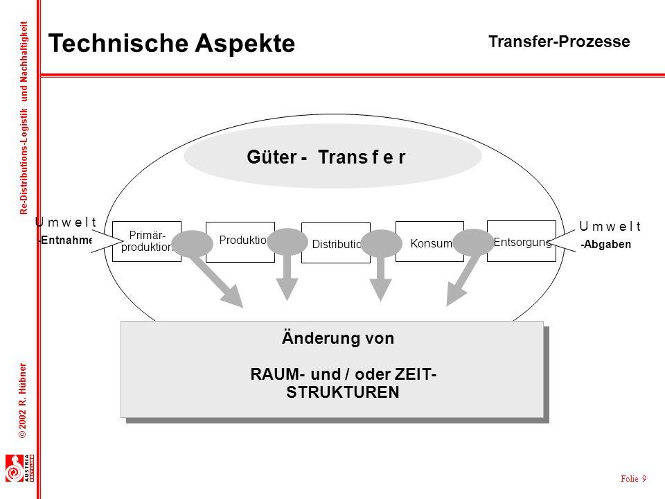 Folie 9 © 2002 R. Hübner Re-Distributions-Logistik und Nachhaltigkeit -Abgaben -Entnahmen U m w e l t Primär- produktion Distribution Konsum Entsorgun