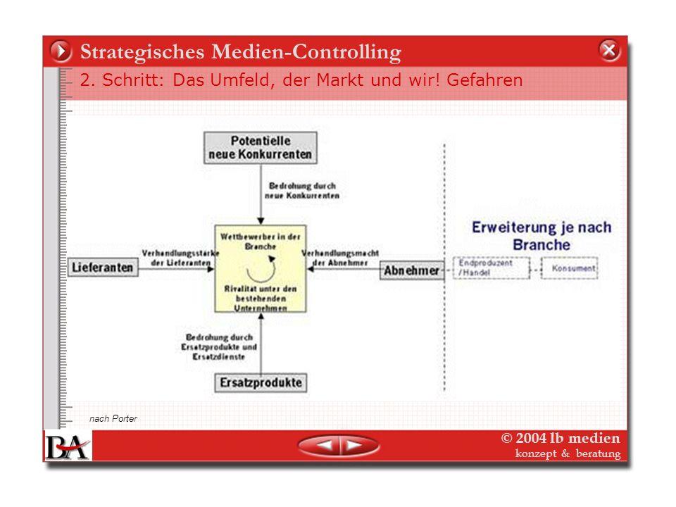 © 2004 lb medien konzept & beratung Strategisches Medien-Controlling 2. Schritt: Das Umfeld, der Markt und wir! Ausgangslage – Einflussfaktoren (PEST)