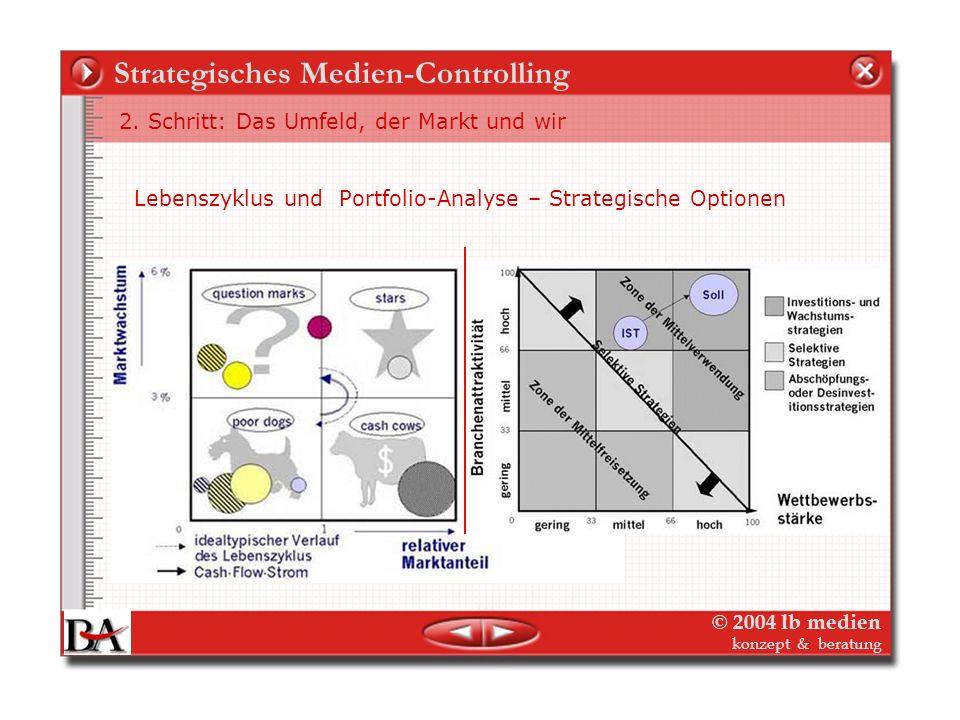 © 2004 lb medien konzept & beratung Strategisches Medien-Controlling 2. Schritt: Das Umfeld, der Markt und wir! Zielgruppen und Kundenanalyse, z.B. Me