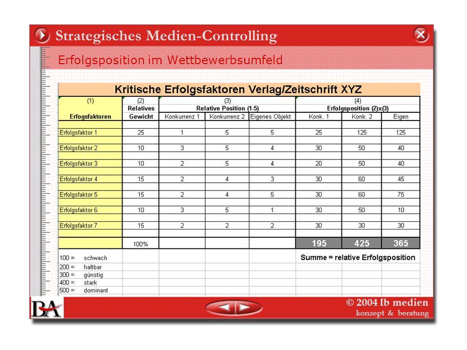 © 2004 lb medien konzept & beratung Strategisches Medien-Controlling Strategisches Management/Controlling Kriterien für Markt-/Branchenattraktivität M