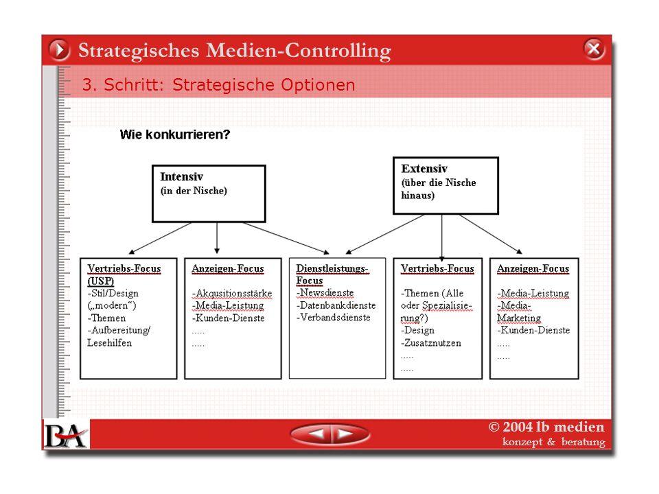 © 2004 lb medien konzept & beratung Strategisches Medien-Controlling 3. Schritt: Strategische Optionen