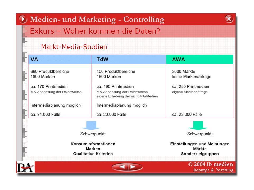 © 2004 lb medien konzept & beratung Medien- und Marketing - Controlling Exkurs – Woher kommen die Daten? Branchenstatistiken – z.B. Fachpresse-Statist