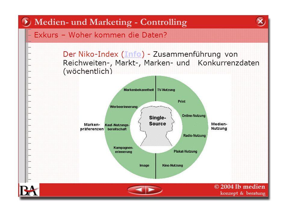 © 2004 lb medien konzept & beratung Medien- und Marketing - Controlling Exkurs – Woher kommen die Daten? Werbeforschung, Werbetracking, Werbewirkungsa