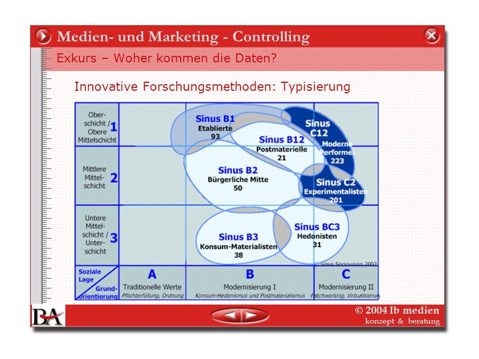 © 2004 lb medien konzept & beratung Medien- und Marketing - Controlling Exkurs – Woher kommen die Daten? Der Niko-Index (Info) - Zusammenführung von R