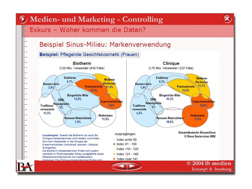 © 2004 lb medien konzept & beratung Medien- und Marketing - Controlling Exkurs – Woher kommen die Daten? Offline erprobt: Semiometrie: (zum Spass)Semi