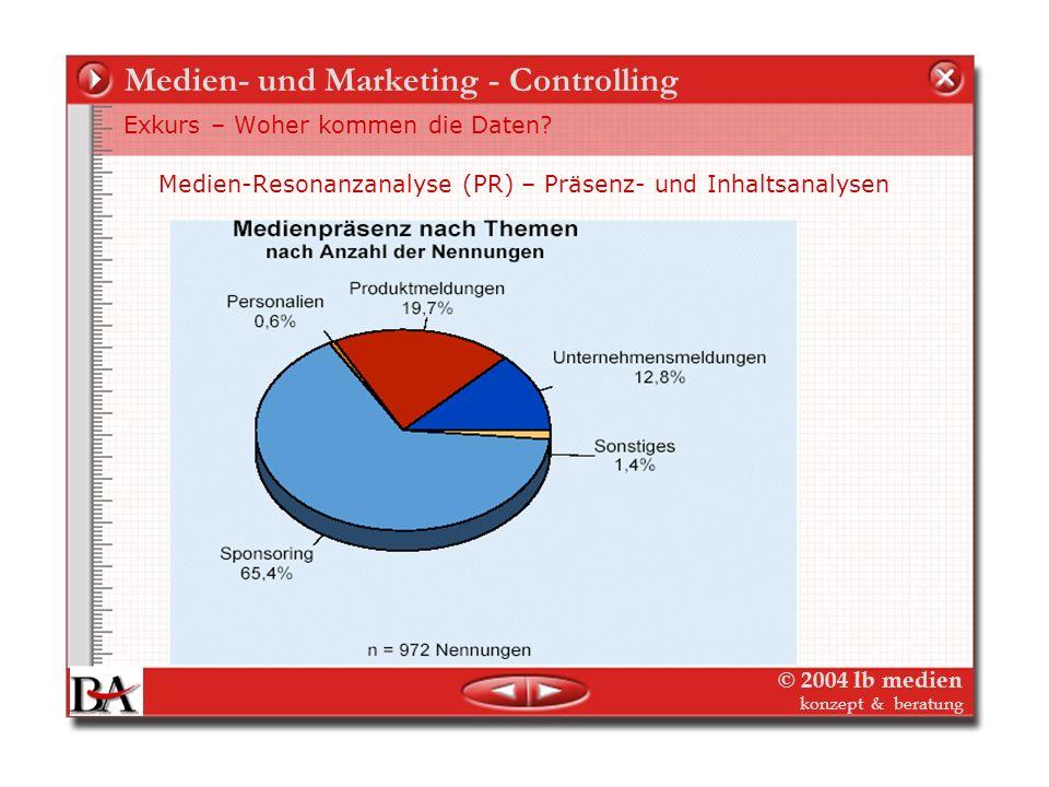 © 2004 lb medien konzept & beratung Medien- und Marketing - Controlling Exkurs – Woher kommen die Daten? Beispiel Sinus-Milieu: Markenverwendung