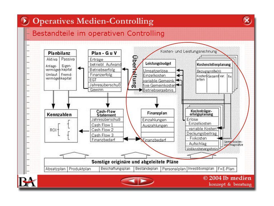 © 2004 lb medien konzept & beratung Medien-Controlling Die Themen Medien-Controlling – was ist das? Medien- Controlling – was ist daran besonderen? Me