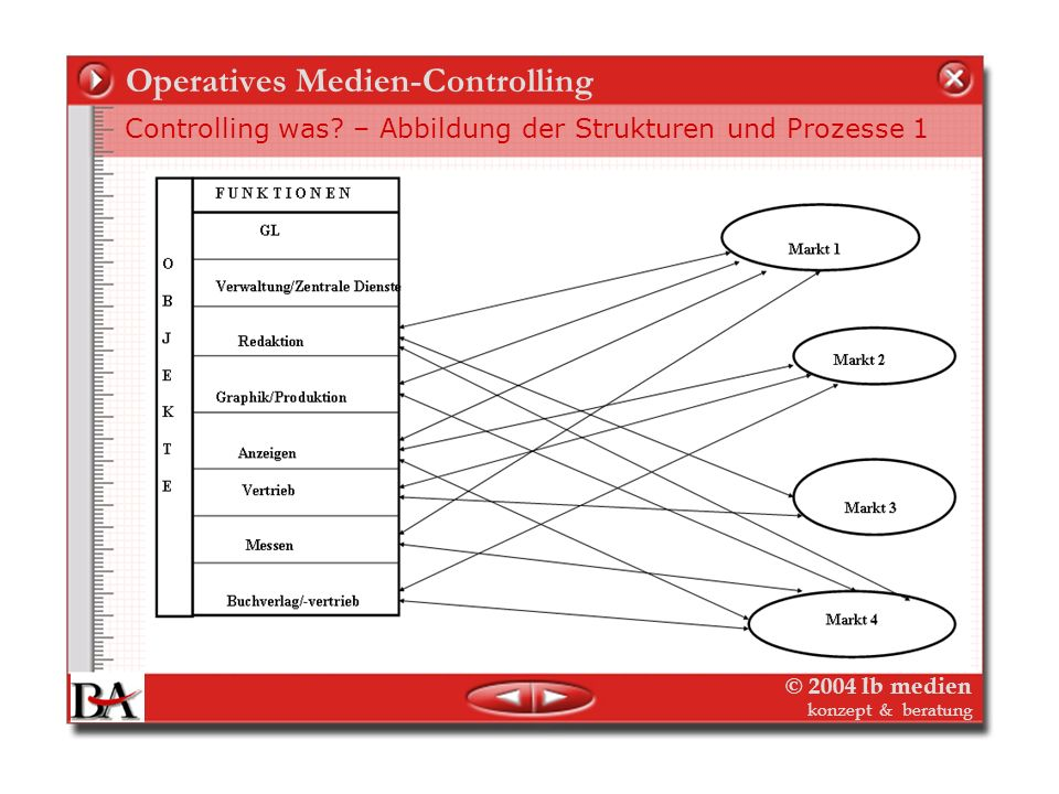 © 2004 lb medien konzept & beratung Operatives Medien-Controlling Bestandteile im operativen Controlling Cash-Flow ( Kapitalflussrechnung) = die reine