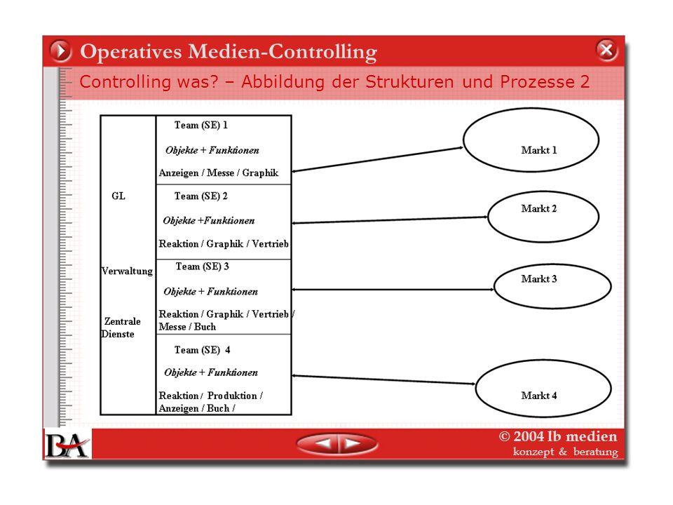 © 2004 lb medien konzept & beratung Operatives Medien-Controlling Controlling was? – Abbildung der Strukturen und Prozesse 1