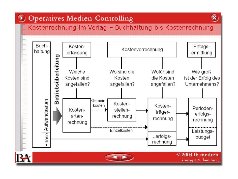© 2004 lb medien konzept & beratung Operatives Medien-Controlling Controlling was? – Abbildung der Strukturen und Prozesse 3