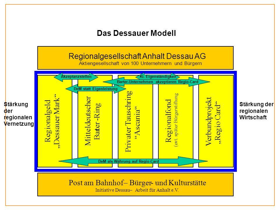 Stärkung der regionalen Wirtschaft Stärkung der regionalen Vernetzung Unser Modell Regionalgesellschaft Anhalt Dessau AG Aktiengesellschaft von 100 Unternehmern und Bürgern Post am Bahnhof– Bürger- und Kulturstätte Initiative Dessau– Arbeit für Anhalt e.V.