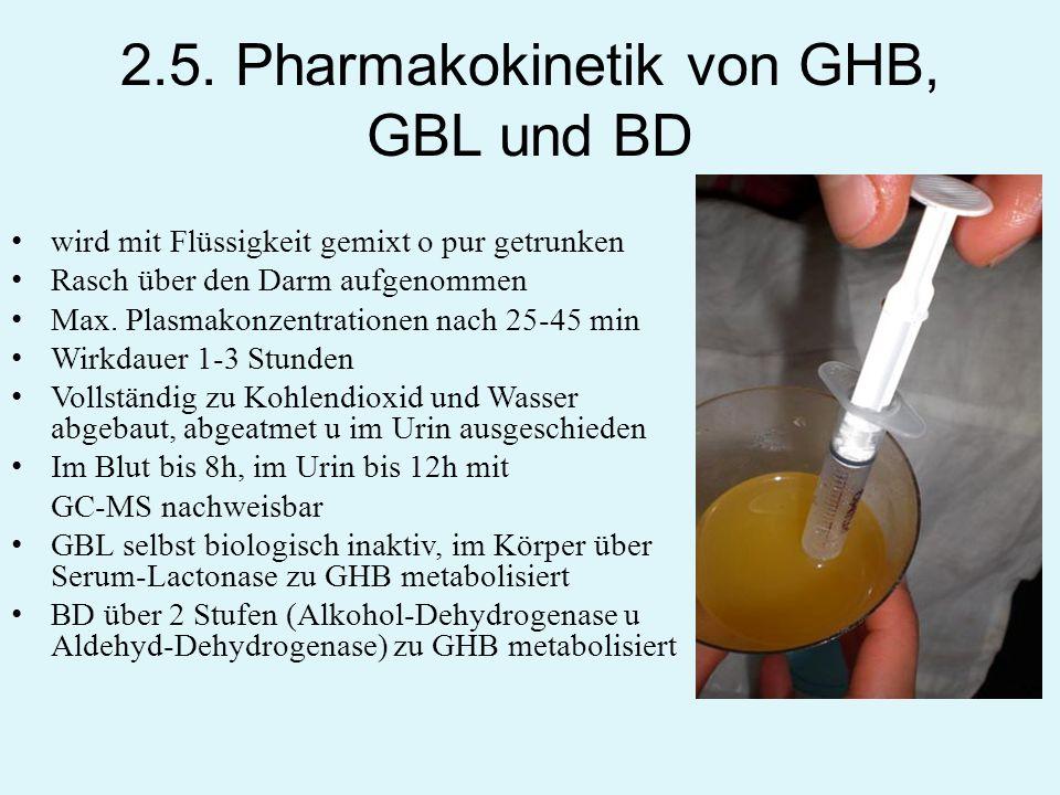 2.5. Pharmakokinetik von GHB, GBL und BD wird mit Flüssigkeit gemixt o pur getrunken Rasch über den Darm aufgenommen Max. Plasmakonzentrationen nach 2