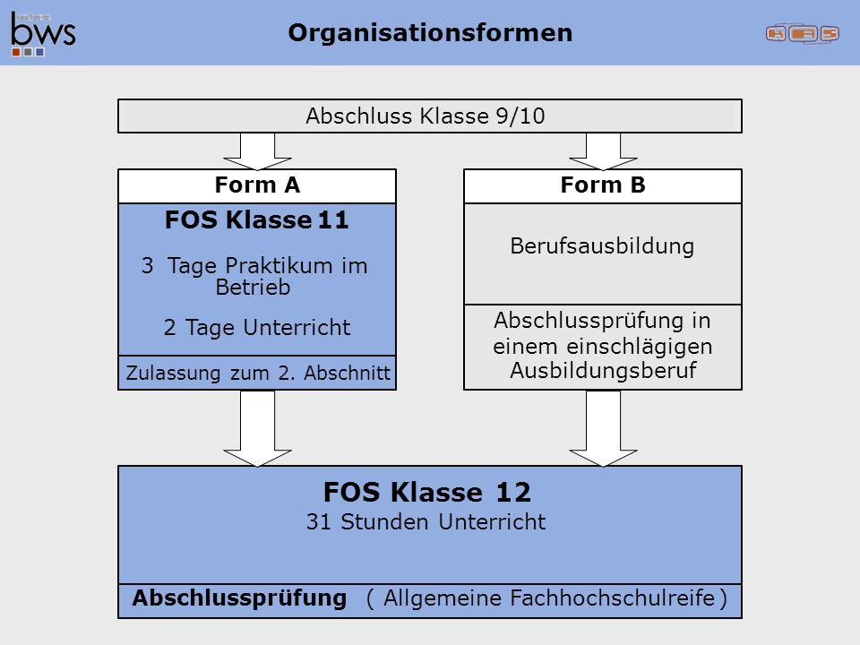 Organisationsformen Form AForm B Abschlussprüfung(Allgemeine Fachhochschulreife) FOS Klasse11 3Tage Praktikum im Betrieb 2Tage Unterricht Berufsausbil