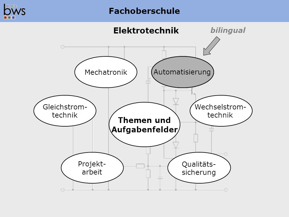 Elektrotechnik Fachoberschule Themen und Aufgabenfelder Projekt- arbeit Qualitäts- sicherung Gleichstrom- technik Wechselstrom- technik Mechatronik Au