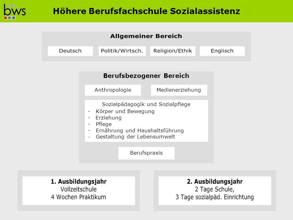 Berufsbezogener Bereich Sozialpädagogik und Sozialpflege -Körper und Bewegung -Erziehung - Pflege - Ernährung und Haushaltsführung - Gestaltung der Lebensumwelt Berufspraxis AnthropologieMedienerziehung