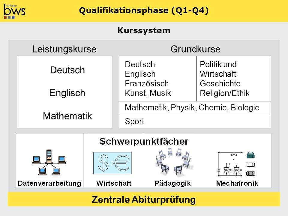 LeistungskurseGrundkurse Zentrale Abiturprüfung Qualifikationsphase (Q1-Q4) Deutsch Englisch Mathematik Deutsch Politik und Englisch Wirtschaft Franzö