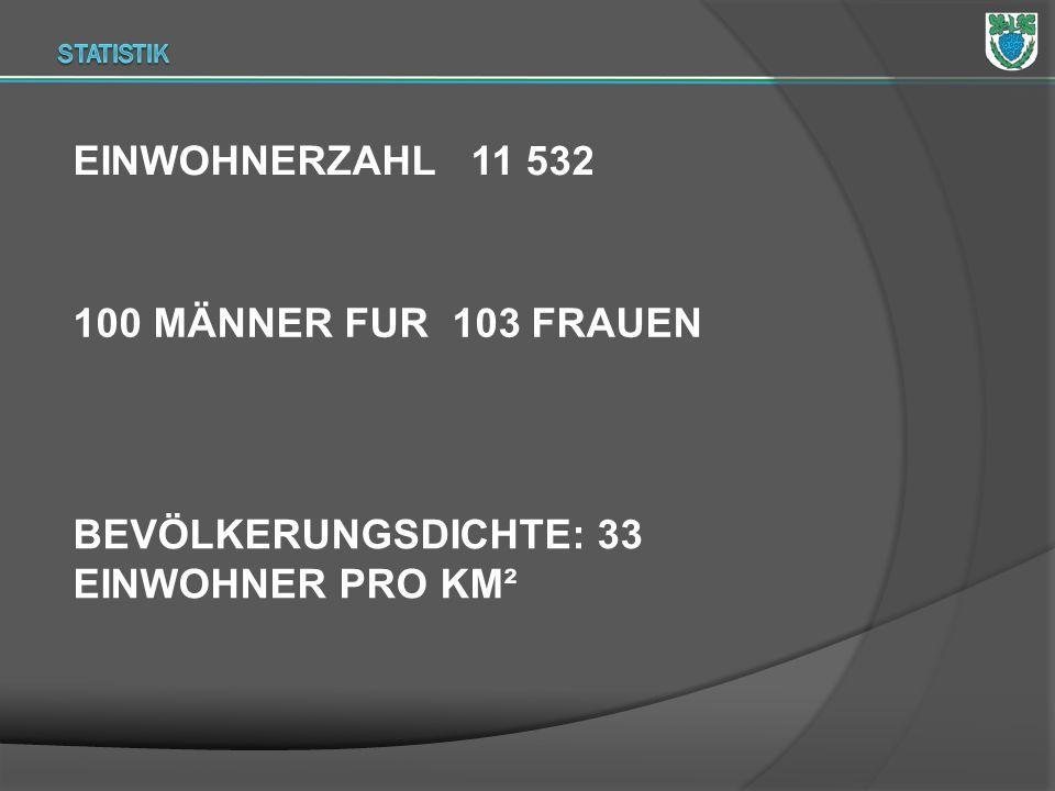 EINWOHNERZAHL 11 532 100 MÄNNER FUR 103 FRAUEN BEVÖLKERUNGSDICHTE: 33 EINWOHNER PRO KM²