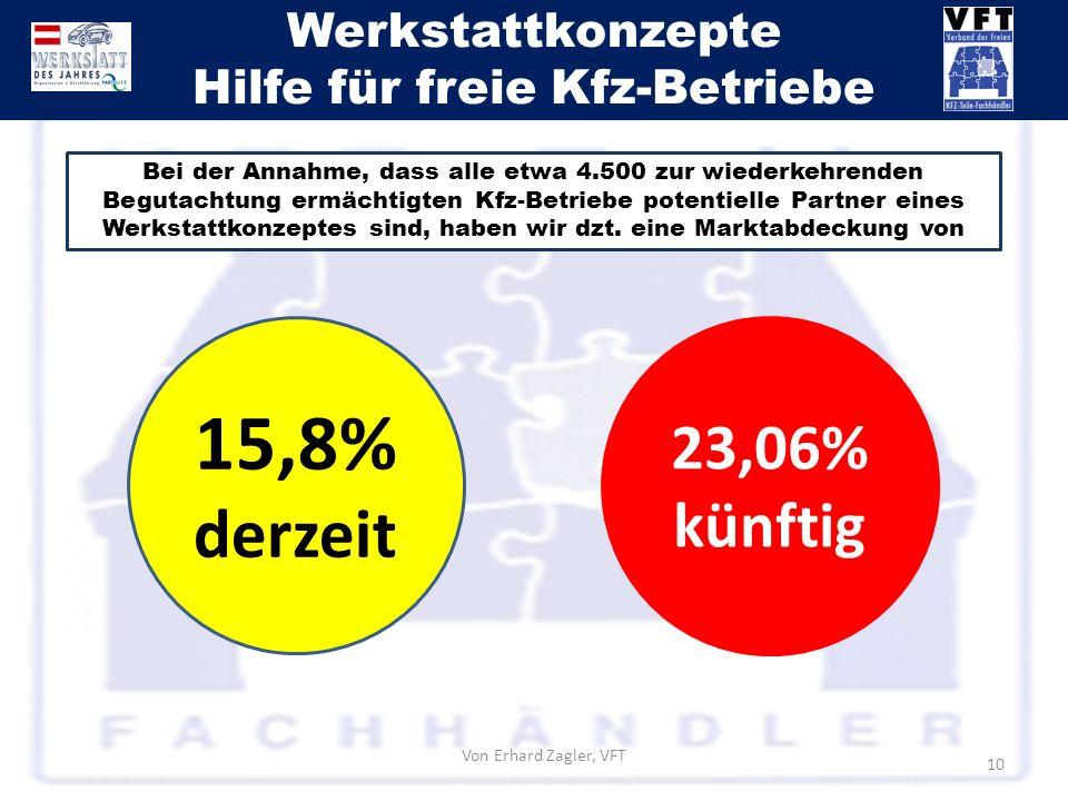 Werkstattkonzepte Hilfe für freie Kfz-Betriebe Von Erhard Zagler, VFT 10 Bei der Annahme, dass alle etwa 4.500 zur wiederkehrenden Begutachtung ermäch