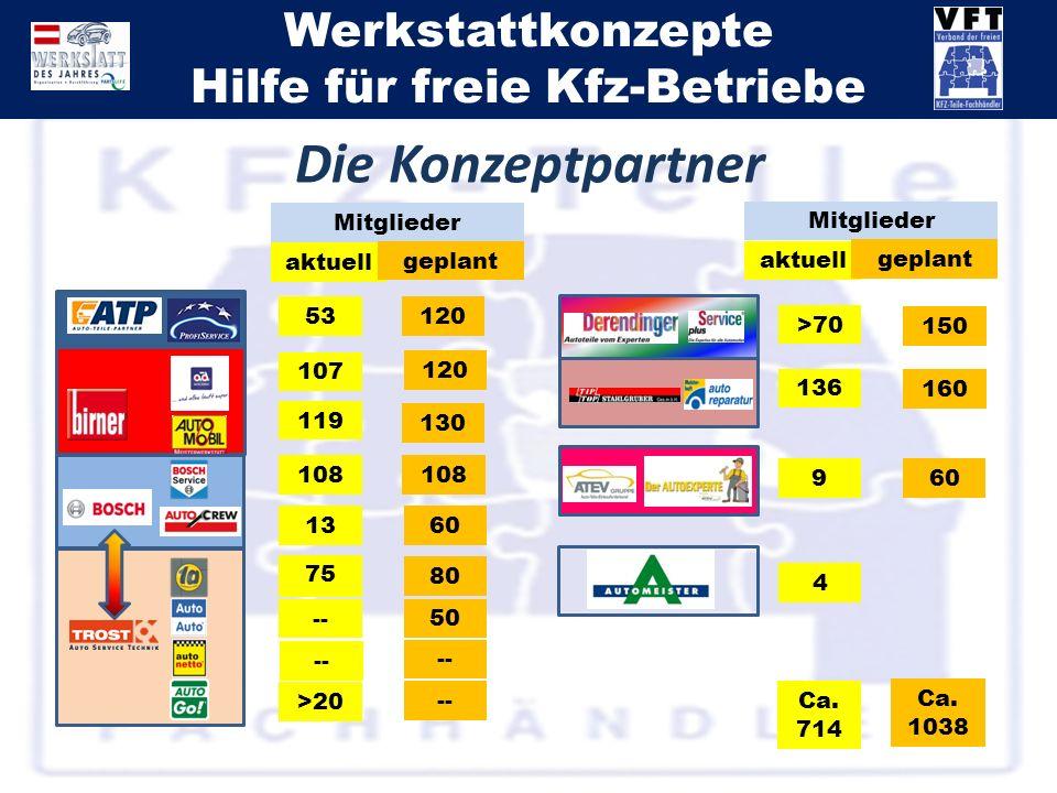 Werkstattkonzepte Hilfe für freie Kfz-Betriebe Mitglieder aktuell geplant 75 80 50 -- >20 -- 108 1360 160 136 12053 107 119 120 130 >70 4 150 60 9 Mit