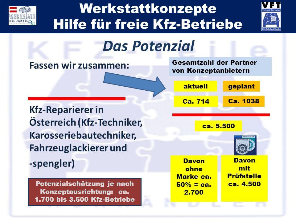 Werkstattkonzepte Hilfe für freie Kfz-Betriebe Fassen wir zusammen: Kfz-Reparierer in Österreich (Kfz-Techniker, Karosseriebautechniker, Fahrzeuglacki