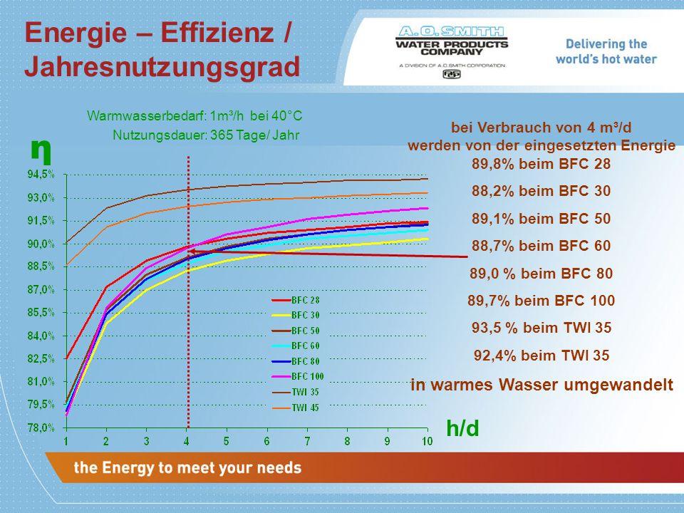 Warmwasserbedarf: 1m³/h bei 40°C Nutzungsdauer: 365 Tage/ Jahr η h/d bei Verbrauch von 4 m³/d werden von der eingesetzten Energie 89,8% beim BFC 28 88