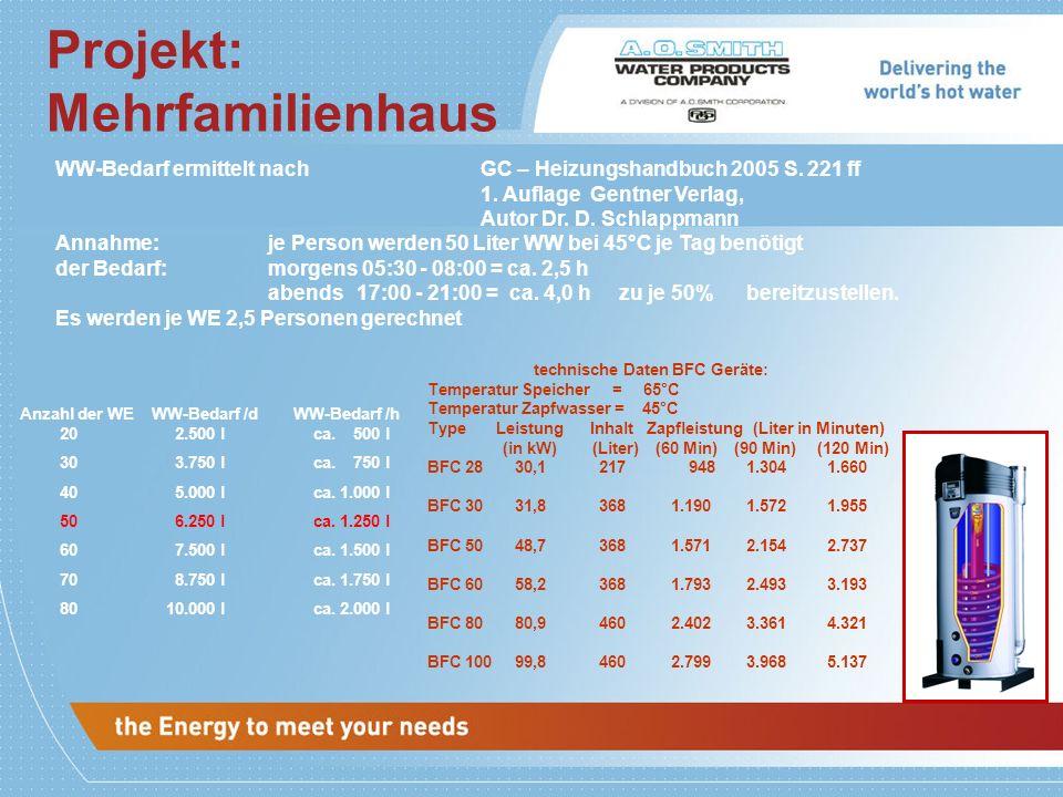 Projekt: Mehrfamilienhaus technische Daten BFC Geräte: Temperatur Speicher = 65°C Temperatur Zapfwasser = 45°C Type Leistung Inhalt Zapfleistung (Lite