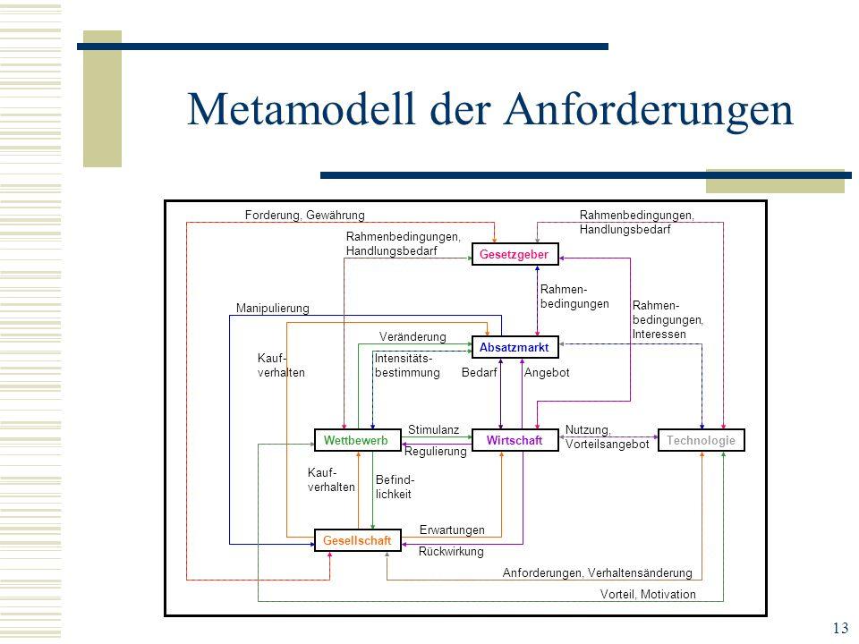 13 Metamodell der Anforderungen Stimulanz Regulierung Befind- lichkeit Kauf- verhalten Erwartungen Rückwirkung BedarfAngebot Intensitäts- bestimmung V