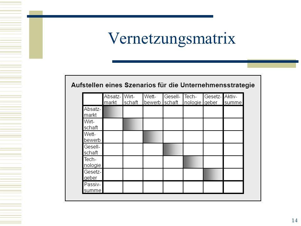 14 Vernetzungsmatrix Aufstellen eines Szenarios für die Unternehmensstrategie Absatz- markt Wirt- schaft Wett- bewerb Gesell- schaft Tech- nologie Ges