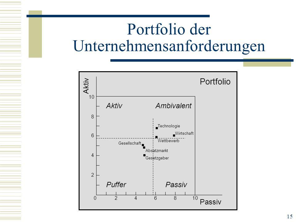 15 Portfolio der Unternehmensanforderungen Portfolio Aktiv Passiv Puffer Ambivalent Wettbewerb Technologie Wirtschaft Gesellschaft Absatzmarkt Gesetzg