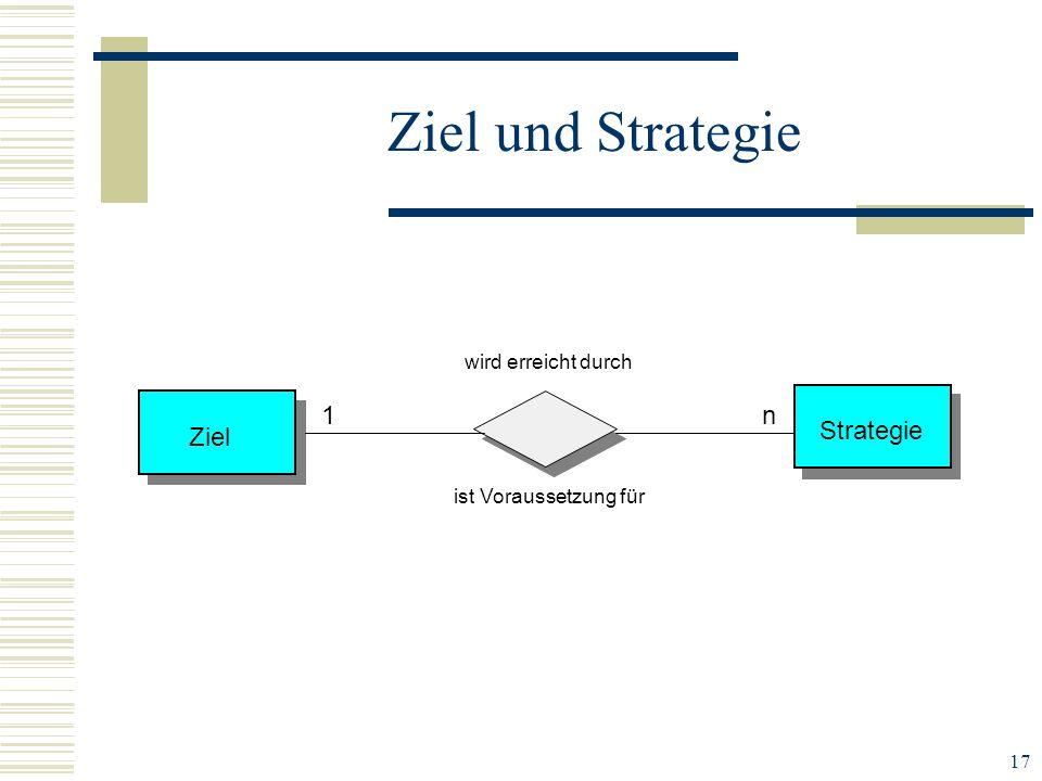 17 Ziel und Strategie wird erreicht durch ist Voraussetzung für Ziel Strategie 1n
