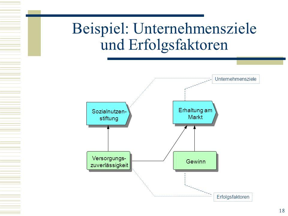 18 Beispiel: Unternehmensziele und Erfolgsfaktoren Sozialnutzen- stiftung Erhaltung am Markt Gewinn Versorgungs- zuverlässigkeit Unternehmensziele Erf