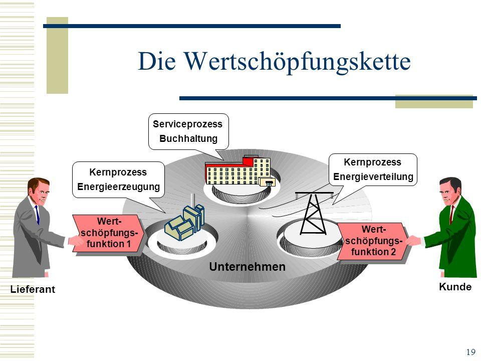 19 Unternehmen Die Wertschöpfungskette Kernprozess Energieerzeugung Serviceprozess Buchhaltung Kernprozess Energieverteilung Wert- schöpfungs- funktio