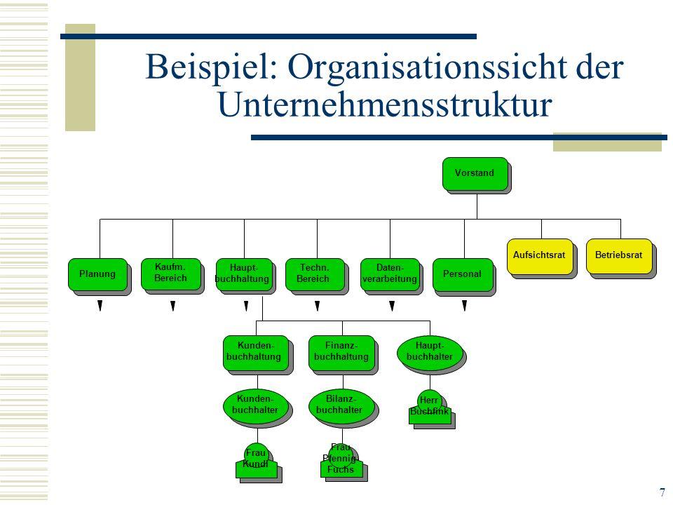 7 Herr Buchfink Kunden- buchhalter Frau Kundi Bilanz- buchhalter Frau Pfennig- Fuchs Kunden- buchhaltung Finanz- buchhaltung Haupt- buchhalter Vorstan
