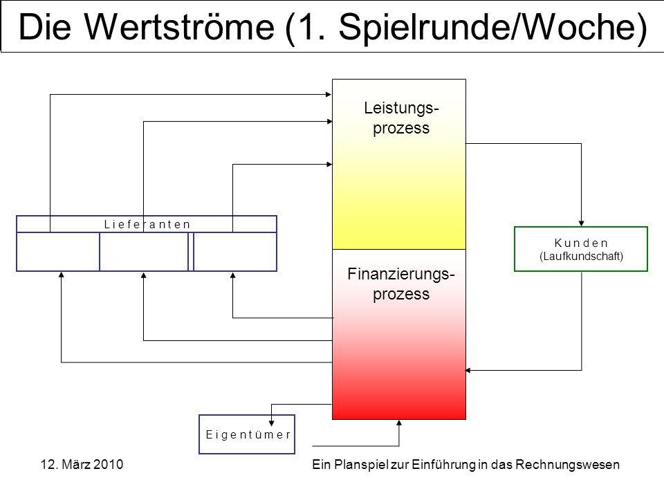 OSZ Bürowirtschaft und Dienstleistungen, Berlin 12. März 2010 Ein Planspiel zur Einführung in das Rechnungswesen E i g e n t ü m e r K u n d e n (Lauf