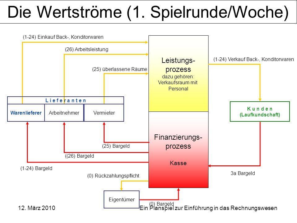 OSZ Bürowirtschaft und Dienstleistungen, Berlin 12. März 2010 Ein Planspiel zur Einführung in das Rechnungswesen Leistungs- prozess dazu gehören: Verk