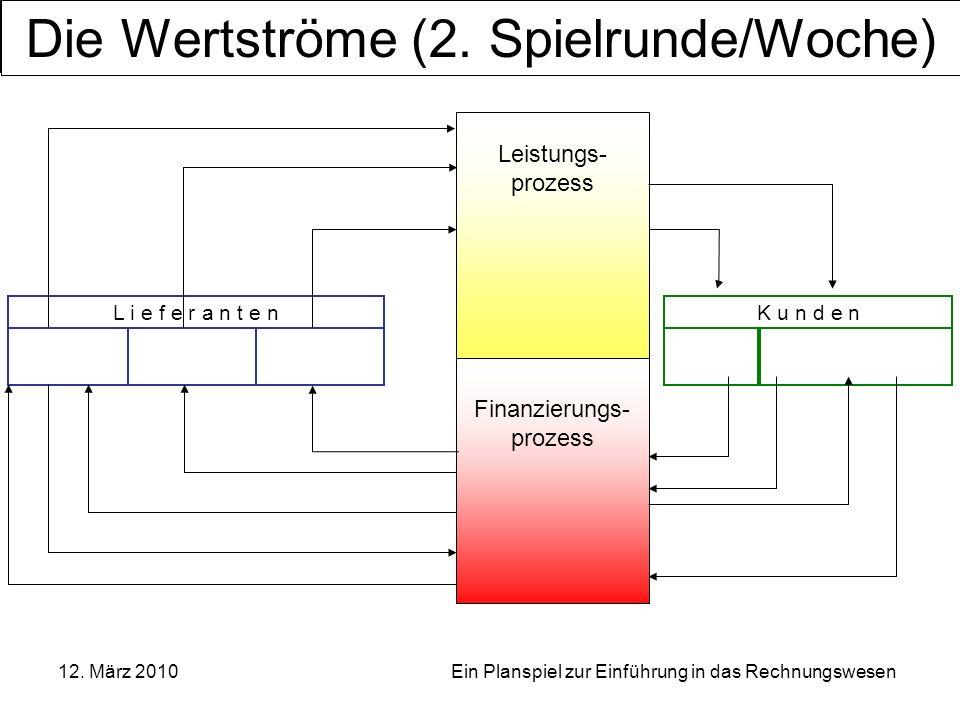 OSZ Bürowirtschaft und Dienstleistungen, Berlin 12. März 2010 Ein Planspiel zur Einführung in das Rechnungswesen Leistungs- prozess Finanzierungs- pro