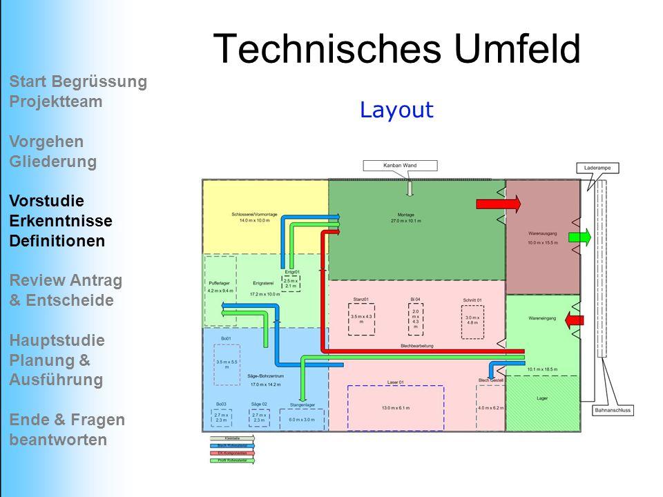 Technisches Umfeld Start Begrüssung Projektteam Vorgehen Gliederung Vorstudie Erkenntnisse Definitionen Review Antrag & Entscheide Hauptstudie Planung