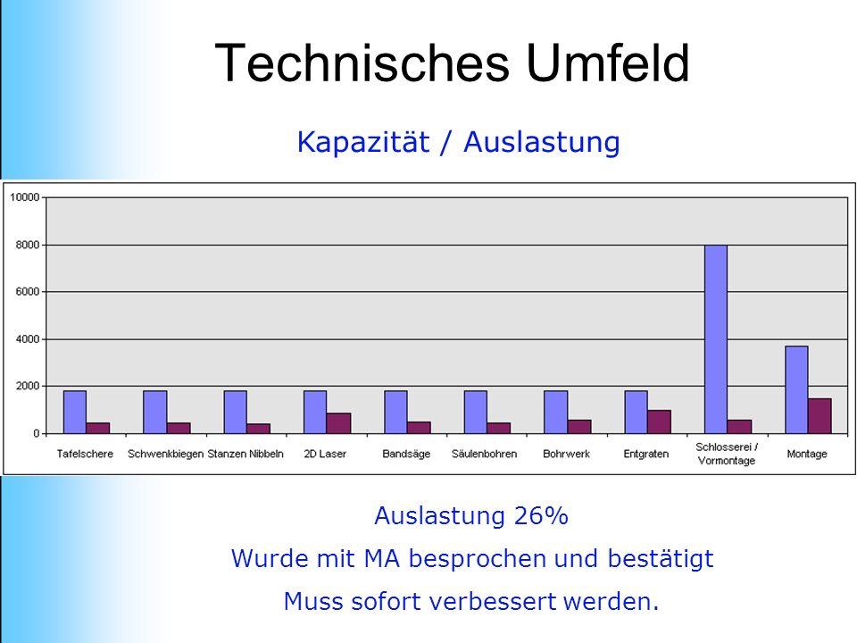 Technisches Umfeld Kapazität / Auslastung Auslastung 26% Wurde mit MA besprochen und bestätigt Muss sofort verbessert werden.